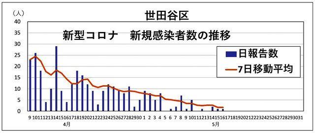 コロナ グラフ