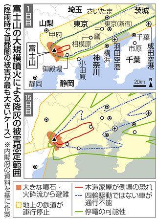 噴火 シミュレーション 富士山