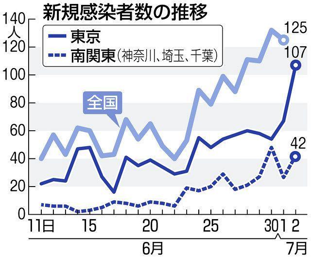 東京107人感染 小池知事「夜の街で増加、自粛を」<新型コロナ>