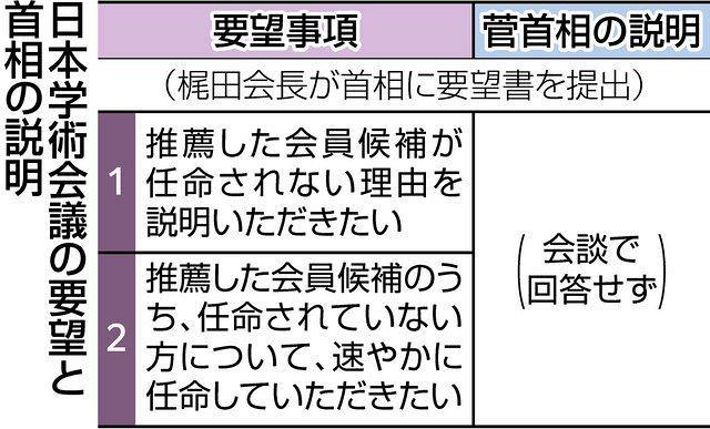 会長 梶田
