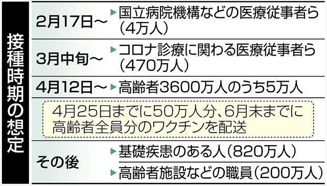 医療 従事 者 5 万 円 いつ