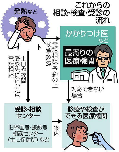 感染 初期 症状 コロナ ウイルス