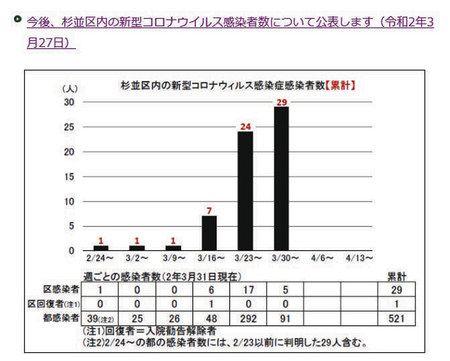 東京 都 自治体 別 コロナ 感染 者 数 東京都の新型コロナウイルス感染者の分布マップ(市区町村別)