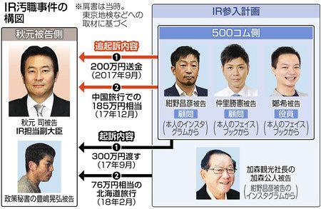IR汚職 秋元議員を追起訴 立件額760万円に:東京新聞 TOKYO Web