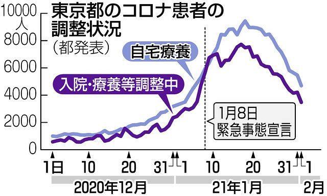 再 数 東京 都 実効 生産 【朗報】東京都の実行再生産数、1を割り込んで0.89になる :