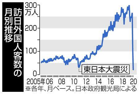 日本 へ の 渡航 制限