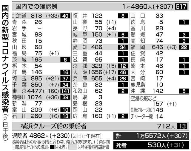 都 数 感染 自治体 者 東京 別 コロナ 新型コロナ「感染率」ワースト1位は東京ではなく、福井だった 10万人当たり感染者数で見えた真実