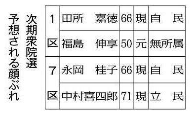 始動 衆院選@いばらき>7区・1区 最新情勢:東京新聞 TOKYO Web