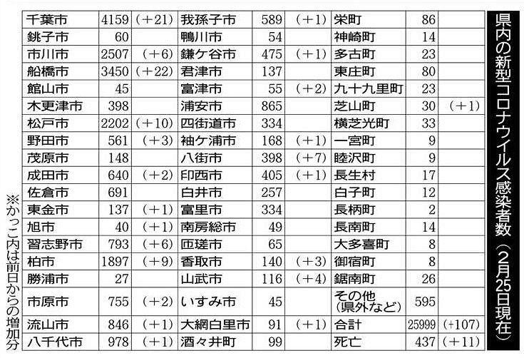 千葉 県 館山 市 コロナ 感染 者 新型コロナウイルス 館山市役所