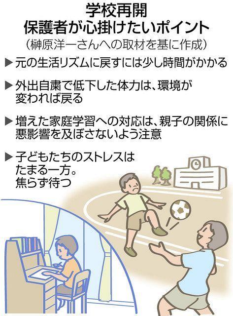 東京 学校 再開