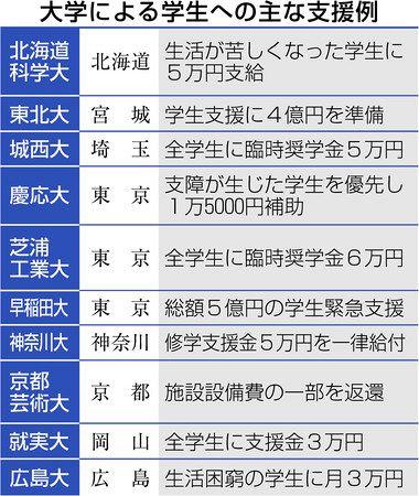 新型コロナ 学費減額運動 100大学に拡大 生活苦しい 授業受けられない学生いる 東京新聞 Tokyo Web