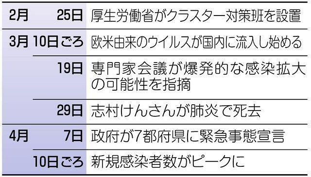文京 区 クラスター