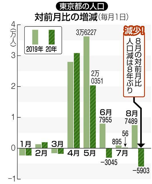 比率 コロナ 道府県 人口 都 東京都の人口が1400万人を突破~コロナ禍でも変わらず