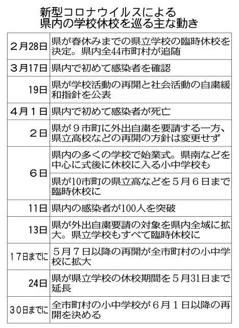 月 日 5 以降 6 コロナ 新型コロナウイルス感染症緊急事態措置等/長野県