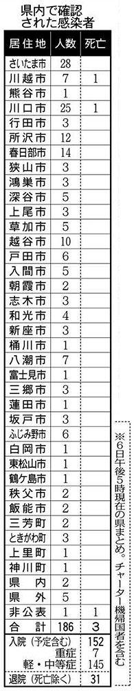 数 別 感染 者 埼玉 市町村 県 コロナ 新型コロナウイルスワクチン接種について