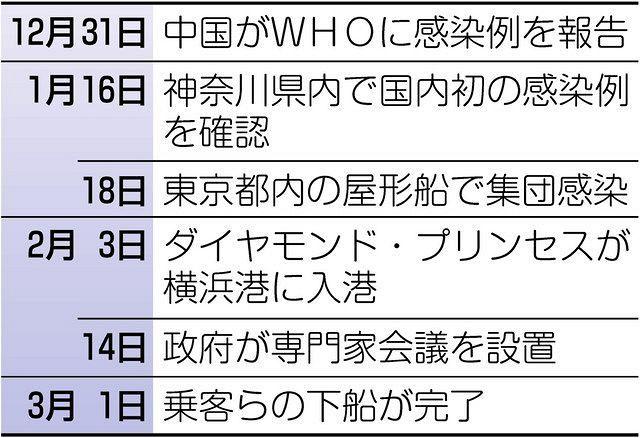 ウイルス 横浜 コロナ