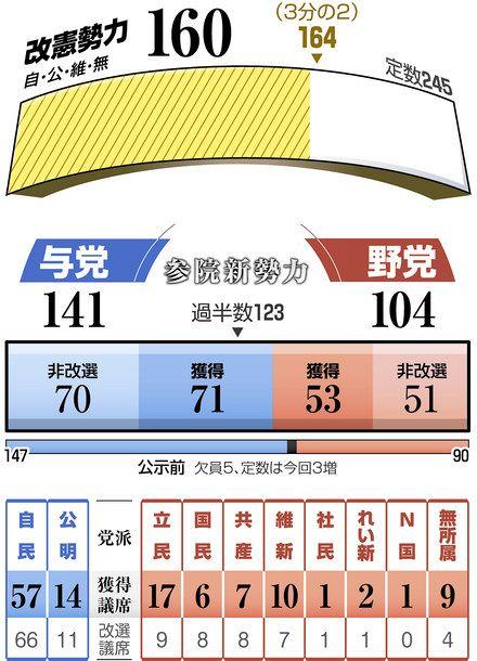 参院選>全議席確定 投票率48・80% れいわ、比例2議席:東京新聞 ...