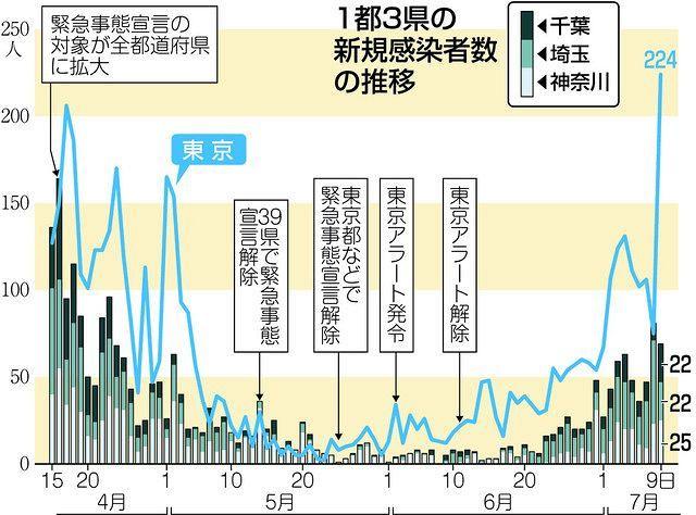 東京 コロナ 本日 都 者 感染 【速報】東京都、本日の新型コロナ感染者数は118人!「これはヤバい事態だ!|