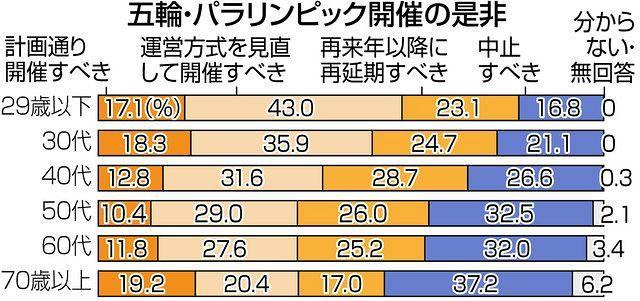 東京五輪は? 簡素化、延期、中止で割れる【都知事選世論調査】:東京 ...