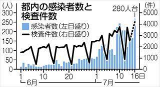 コロナ 今日 の は の 東京 の 人数