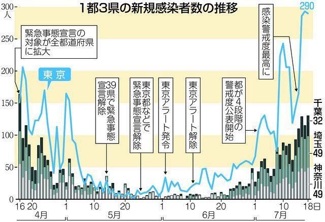 都 数 東京 推移 者 感染