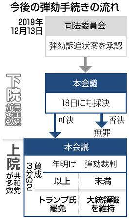 ウクライナ疑惑 米下院、18日にも大統領弾劾訴追へ:東京新聞 TOKYO Web