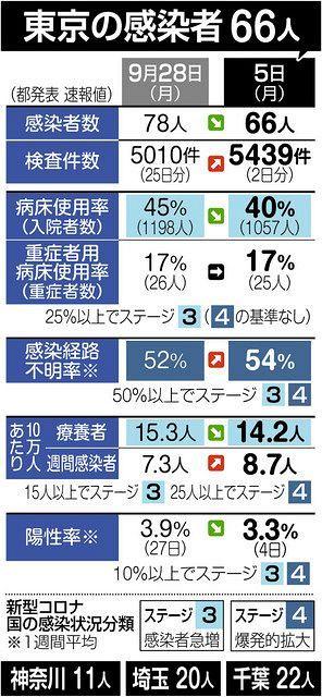 28 者 日 東京 感染 数 都