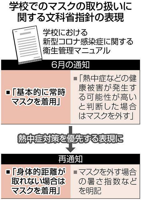 子どものマスク「常時着用」見直しへ 文科省、熱中症対策を優先:東京 ...