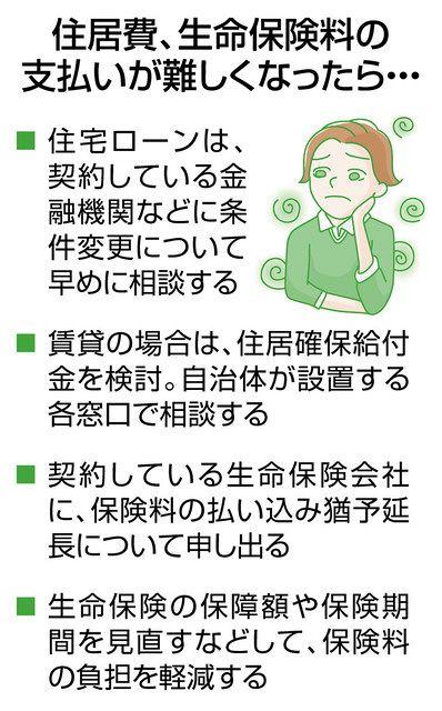住宅 ローン 審査 コロナ