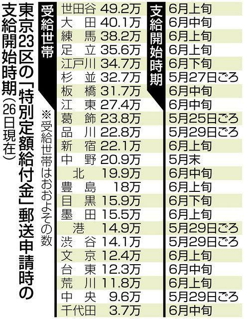 横浜 市 10 万 円 給付