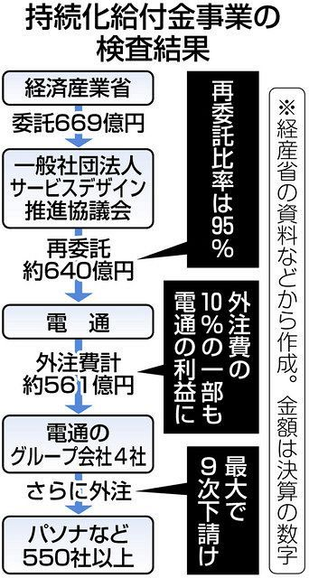最大9次下請け、564社関与 持続化給付金「中抜き」批判の電通再委託問題 経産省が検査の最終結果公表:東京新聞 TOKYO Web