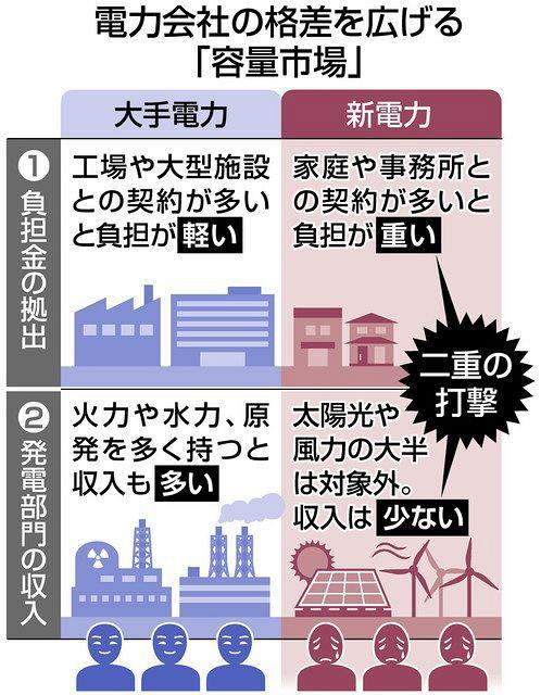 発電所維持の新制度、「再エネ新電力」に負担重く 大手と格差鮮明:東京新聞 TOKYO Web