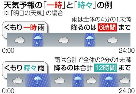 予報 東京 の 天気