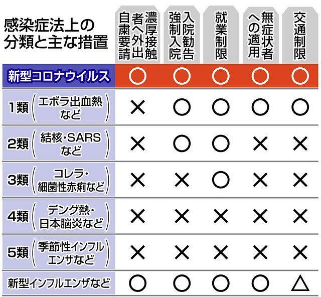 入院勧告やめる?新型コロナ、無症状者への措置緩和を検討 感染拡大の恐れも :東京新聞 TOKYO Web