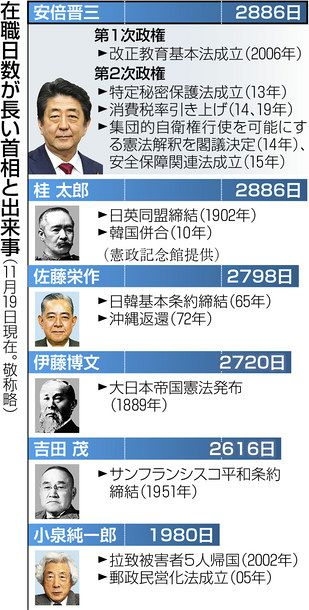 政治遺産乏しく長期政権に緩み 安倍首相、在職最長2886日:東京 ...