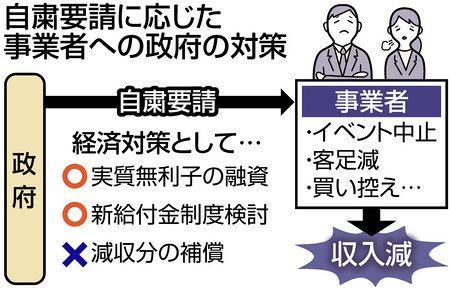 新型コロナ>イベント自粛、補償は 「民間の判断」政府否定的:東京 ...