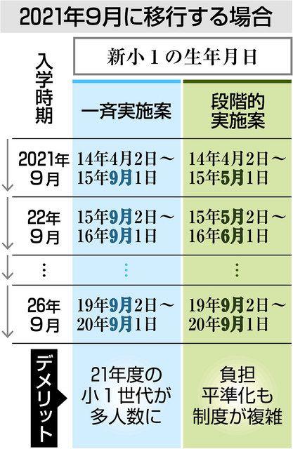 9月入学移行 2案提示 文科次官 来年一斉と段階的実施:東京新聞 ...