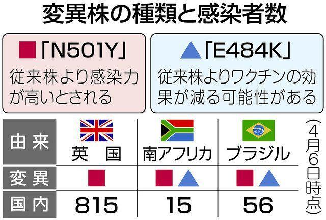北海道コロナなぜ多い なぜ北海道の感染者が突出? インバウンドだけではない特殊事情