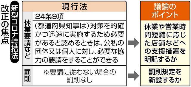 下村政調会長 休業・時短要請違反で「罰則は理にかなう」 コロナ特措法 ...