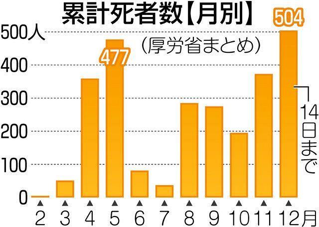 者 コロナ 数 日本 最多 感染