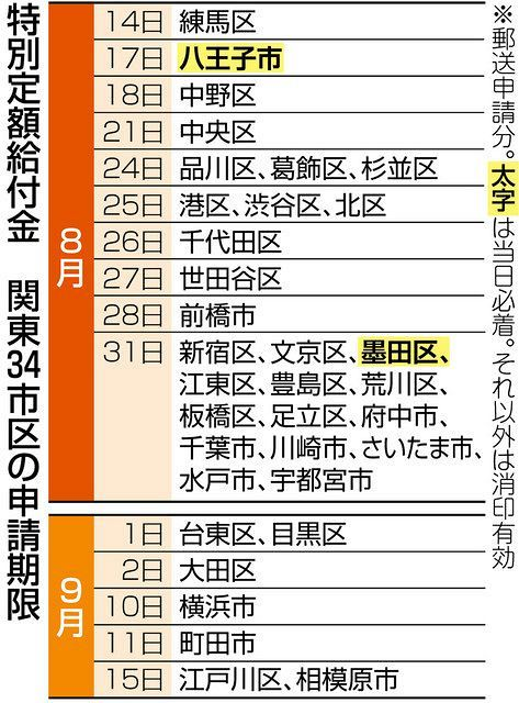 10万円給付金 迫る申請期限 単身者世帯ら未申請も 新型コロナ 東京新聞 Tokyo Web
