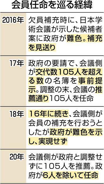 安倍政権時から水面下で選考に関与 学術会議:東京新聞 TOKYO Web