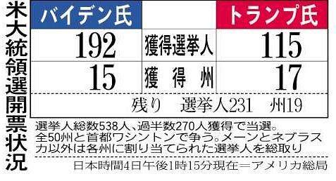 大統領 選挙 開票 速報