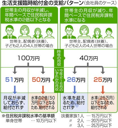 新型コロナ 生活にも打撃 暮らし支える給付や手当 制度の仕組み知り活用を 東京新聞 Tokyo Web