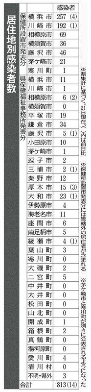 小田原 コロナ 感染 者 数