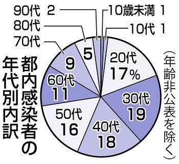 年齢 死者 日本 コロナ