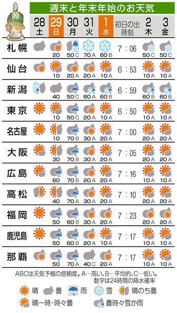 東京の天気 週間
