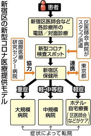 検査 区 Pcr 新宿