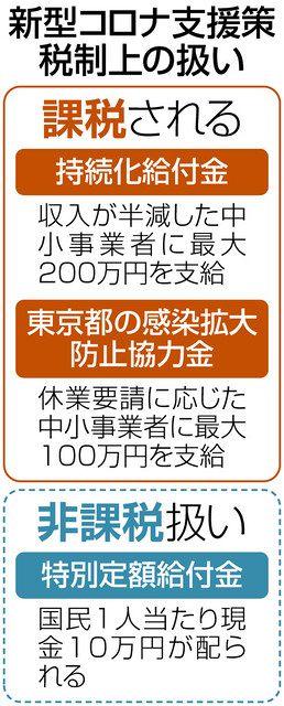 """万 国民 10 新型ウイルス """"国民1人当たり10万円給付を"""""""