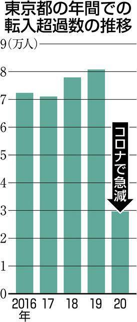 超過 転出 コロナが影響? 東京圏、集計開始以降初の人口流出